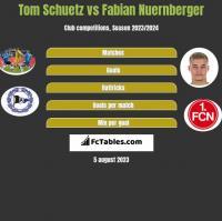 Tom Schuetz vs Fabian Nuernberger h2h player stats
