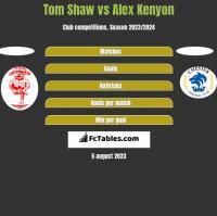 Tom Shaw vs Alex Kenyon h2h player stats