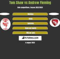 Tom Shaw vs Andrew Fleming h2h player stats