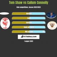 Tom Shaw vs Callum Connolly h2h player stats