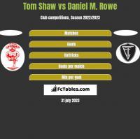 Tom Shaw vs Daniel M. Rowe h2h player stats