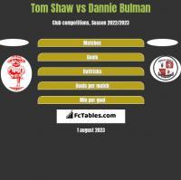 Tom Shaw vs Dannie Bulman h2h player stats