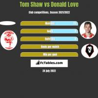 Tom Shaw vs Donald Love h2h player stats
