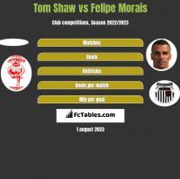 Tom Shaw vs Felipe Morais h2h player stats