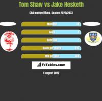 Tom Shaw vs Jake Hesketh h2h player stats