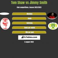 Tom Shaw vs Jimmy Smith h2h player stats