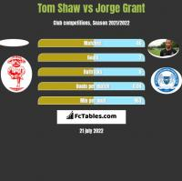 Tom Shaw vs Jorge Grant h2h player stats