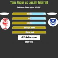 Tom Shaw vs Joseff Morrell h2h player stats