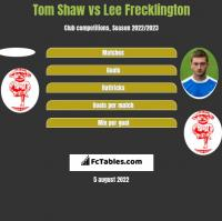 Tom Shaw vs Lee Frecklington h2h player stats