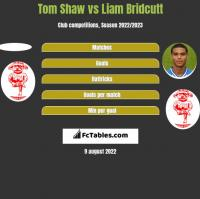 Tom Shaw vs Liam Bridcutt h2h player stats