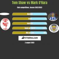 Tom Shaw vs Mark O'Hara h2h player stats