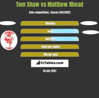 Tom Shaw vs Matthew Rhead h2h player stats