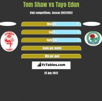Tom Shaw vs Tayo Edun h2h player stats