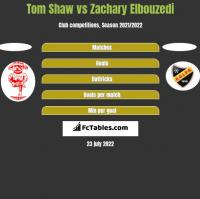 Tom Shaw vs Zachary Elbouzedi h2h player stats