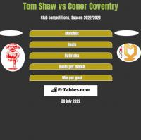 Tom Shaw vs Conor Coventry h2h player stats