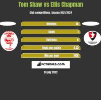 Tom Shaw vs Ellis Chapman h2h player stats