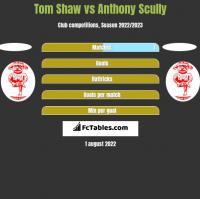 Tom Shaw vs Anthony Scully h2h player stats