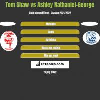 Tom Shaw vs Ashley Nathaniel-George h2h player stats