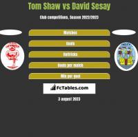 Tom Shaw vs David Sesay h2h player stats