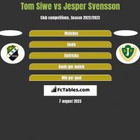 Tom Siwe vs Jesper Svensson h2h player stats