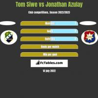 Tom Siwe vs Jonathan Azulay h2h player stats