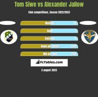 Tom Siwe vs Alexander Jallow h2h player stats