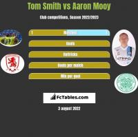 Tom Smith vs Aaron Mooy h2h player stats