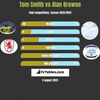 Tom Smith vs Alan Browne h2h player stats