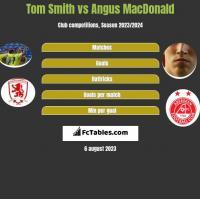 Tom Smith vs Angus MacDonald h2h player stats