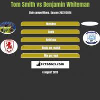 Tom Smith vs Benjamin Whiteman h2h player stats