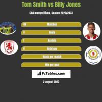 Tom Smith vs Billy Jones h2h player stats