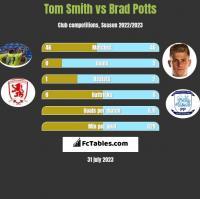 Tom Smith vs Brad Potts h2h player stats