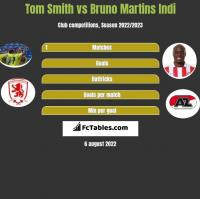 Tom Smith vs Bruno Martins Indi h2h player stats