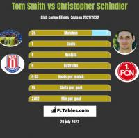 Tom Smith vs Christopher Schindler h2h player stats