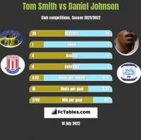 Tom Smith vs Daniel Johnson h2h player stats