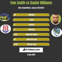 Tom Smith vs Daniel Williams h2h player stats