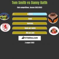 Tom Smith vs Danny Batth h2h player stats