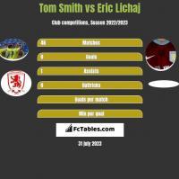 Tom Smith vs Eric Lichaj h2h player stats