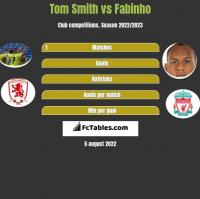 Tom Smith vs Fabinho h2h player stats
