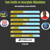 Tom Smith vs Georginio Wijnaldum h2h player stats