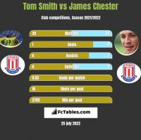 Tom Smith vs James Chester h2h player stats