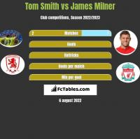 Tom Smith vs James Milner h2h player stats