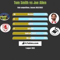 Tom Smith vs Joe Allen h2h player stats