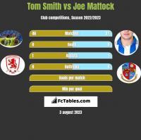 Tom Smith vs Joe Mattock h2h player stats