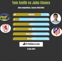 Tom Smith vs John Stones h2h player stats
