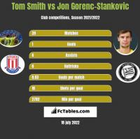 Tom Smith vs Jon Gorenc-Stankovic h2h player stats