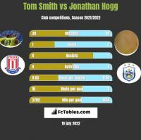 Tom Smith vs Jonathan Hogg h2h player stats