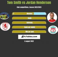 Tom Smith vs Jordan Henderson h2h player stats