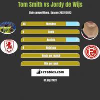 Tom Smith vs Jordy de Wijs h2h player stats