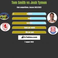 Tom Smith vs Josh Tymon h2h player stats